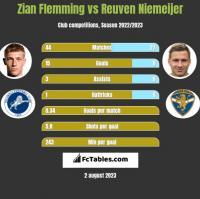 Zian Flemming vs Reuven Niemeijer h2h player stats