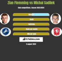 Zian Flemming vs Michal Sadilek h2h player stats