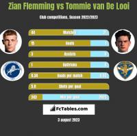Zian Flemming vs Tommie van De Looi h2h player stats