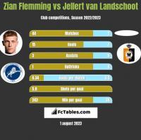 Zian Flemming vs Jellert van Landschoot h2h player stats