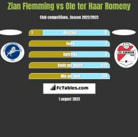 Zian Flemming vs Ole ter Haar Romeny h2h player stats