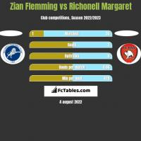 Zian Flemming vs Richonell Margaret h2h player stats