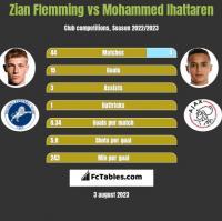 Zian Flemming vs Mohammed Ihattaren h2h player stats
