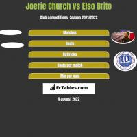 Joerie Church vs Elso Brito h2h player stats