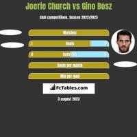 Joerie Church vs Gino Bosz h2h player stats