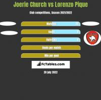 Joerie Church vs Lorenzo Pique h2h player stats