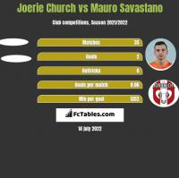 Joerie Church vs Mauro Savastano h2h player stats