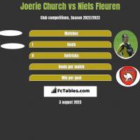 Joerie Church vs Niels Fleuren h2h player stats