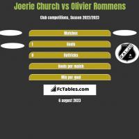 Joerie Church vs Olivier Rommens h2h player stats