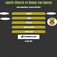 Joerie Church vs Donny van Iperen h2h player stats