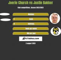 Joerie Church vs Justin Bakker h2h player stats