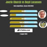 Joerie Church vs Boyd Lucassen h2h player stats