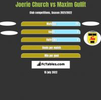 Joerie Church vs Maxim Gullit h2h player stats