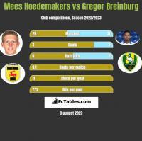 Mees Hoedemakers vs Gregor Breinburg h2h player stats