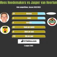 Mees Hoedemakers vs Jasper van Heertum h2h player stats