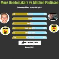 Mees Hoedemakers vs Mitchell Paulissen h2h player stats