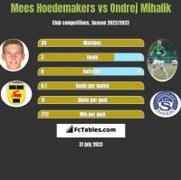 Mees Hoedemakers vs Ondrej Mihalik h2h player stats