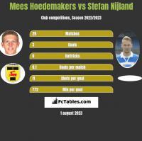 Mees Hoedemakers vs Stefan Nijland h2h player stats