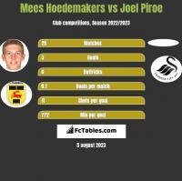 Mees Hoedemakers vs Joel Piroe h2h player stats