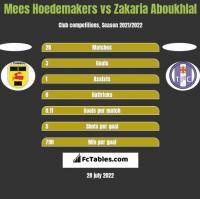 Mees Hoedemakers vs Zakaria Aboukhlal h2h player stats