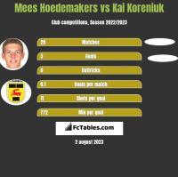 Mees Hoedemakers vs Kai Koreniuk h2h player stats
