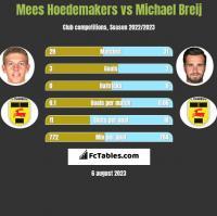 Mees Hoedemakers vs Michael Breij h2h player stats