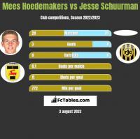 Mees Hoedemakers vs Jesse Schuurman h2h player stats