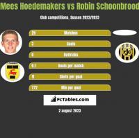 Mees Hoedemakers vs Robin Schoonbrood h2h player stats