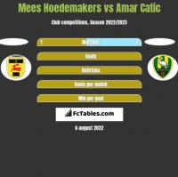 Mees Hoedemakers vs Amar Catic h2h player stats