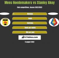 Mees Hoedemakers vs Stanley Akoy h2h player stats