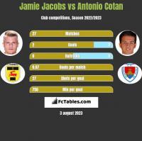 Jamie Jacobs vs Antonio Cotan h2h player stats