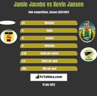 Jamie Jacobs vs Kevin Jansen h2h player stats