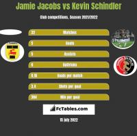 Jamie Jacobs vs Kevin Schindler h2h player stats