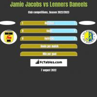 Jamie Jacobs vs Lenners Daneels h2h player stats
