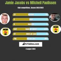 Jamie Jacobs vs Mitchell Paulissen h2h player stats
