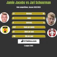 Jamie Jacobs vs Jari Schuurman h2h player stats