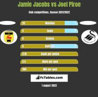 Jamie Jacobs vs Joel Piroe h2h player stats