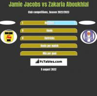 Jamie Jacobs vs Zakaria Aboukhlal h2h player stats