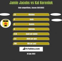 Jamie Jacobs vs Kai Koreniuk h2h player stats