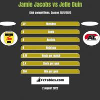 Jamie Jacobs vs Jelle Duin h2h player stats