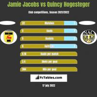 Jamie Jacobs vs Quincy Hogesteger h2h player stats