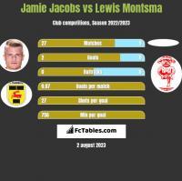 Jamie Jacobs vs Lewis Montsma h2h player stats