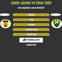 Jamie Jacobs vs Amar Catic h2h player stats