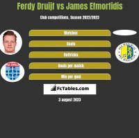 Ferdy Druijf vs James Efmorfidis h2h player stats