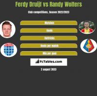 Ferdy Druijf vs Randy Wolters h2h player stats