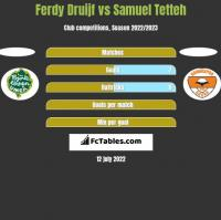 Ferdy Druijf vs Samuel Tetteh h2h player stats