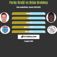 Ferdy Druijf vs Brian Brobbey h2h player stats