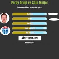 Ferdy Druijf vs Stijn Meijer h2h player stats