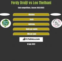 Ferdy Druijf vs Leo Thethani h2h player stats