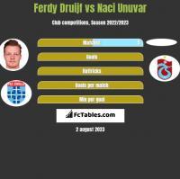 Ferdy Druijf vs Naci Unuvar h2h player stats